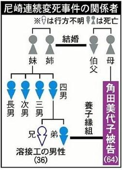 尼崎連続変死事件 相関図 title=